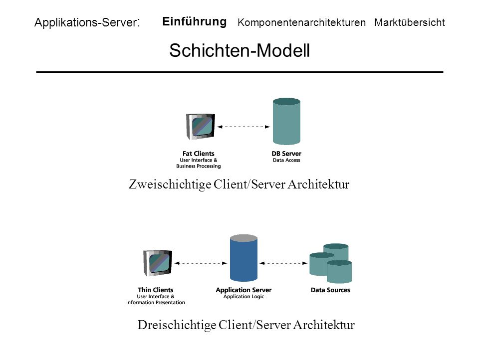 Schichten-Modell Applikations-Server : Einführung KomponentenarchitekturenMarktübersicht Zweischichtige Client/Server Architektur Dreischichtige Clien