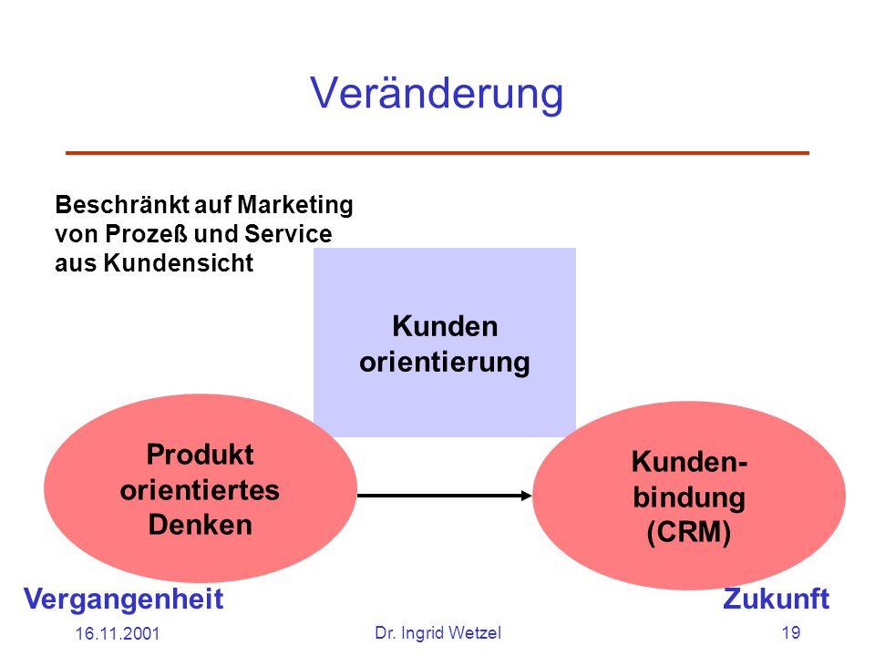 16.11.2001Dr. Ingrid Wetzel19 Veränderung Kunden orientierung Beschränkt auf Marketing von Prozeß und Service aus Kundensicht Produkt orientiertes Den