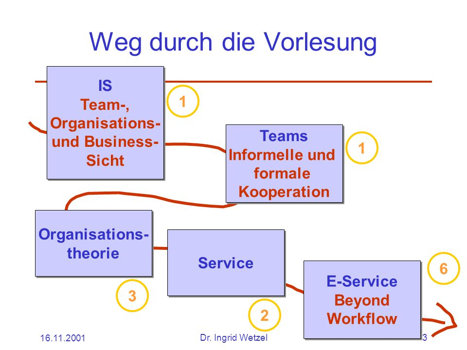 16.11.2001Dr. Ingrid Wetzel3 Weg durch die Vorlesung IS Team-, Organisations- und Business- Sicht IS Team-, Organisations- und Business- Sicht Teams I