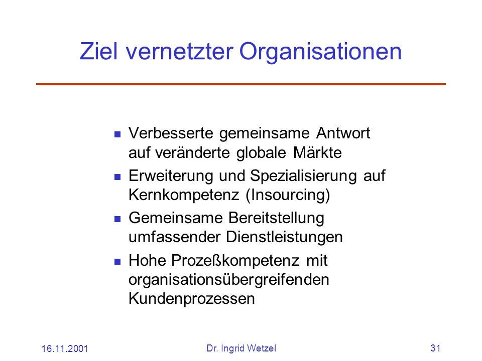 16.11.2001Dr. Ingrid Wetzel31 Ziel vernetzter Organisationen  Verbesserte gemeinsame Antwort auf veränderte globale Märkte  Erweiterung und Speziali