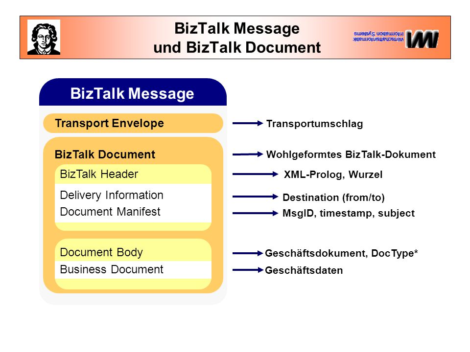 BizTalk Message und BizTalk Document BizTalk Document BizTalk Message Transport Envelope BizTalk Header Delivery Information Document Manifest Document Body Business Document Geschäftsdaten Geschäftsdokument, DocType* MsgID, timestamp, subject Destination (from/to) XML-Prolog, Wurzel Wohlgeformtes BizTalk-Dokument Transportumschlag