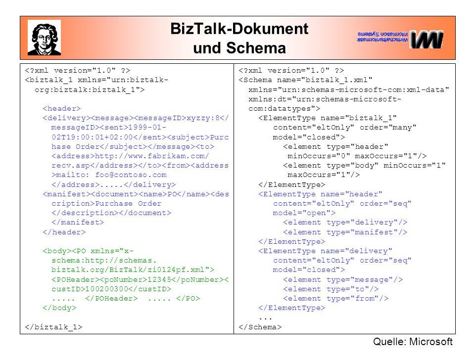 BizTalk-Dokument und Schema xyzzy:8 1999-01- 02T19:00:01+02:00 Purc hase Order http://www.fabrikam.com/ recv.asp mailto: foo@contoso.com.....
