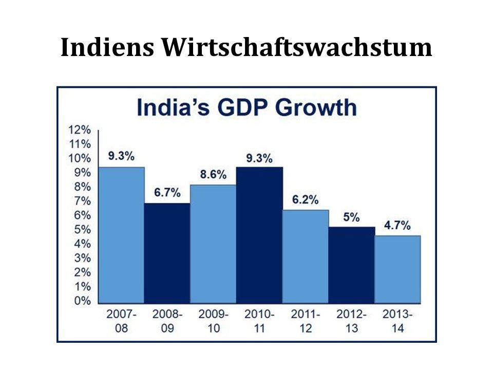 Indiens Wirtschaftswachstum