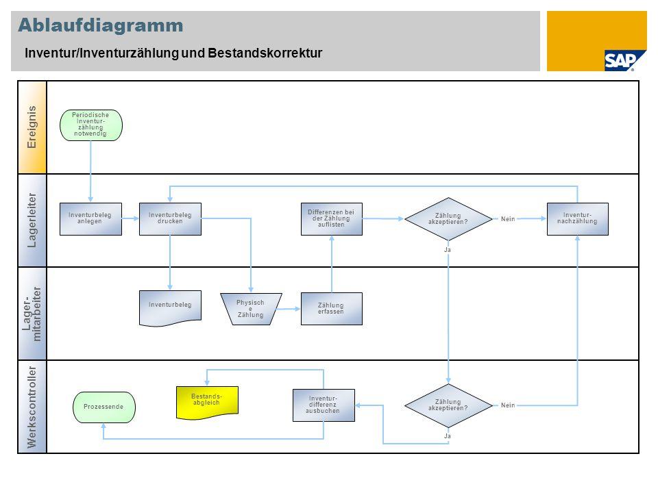 Ablaufdiagramm Inventur/Inventurzählung und Bestandskorrektur Lagerleiter Werkscontroller Ereignis Lager- mitarbeiter Zählung akzeptieren.