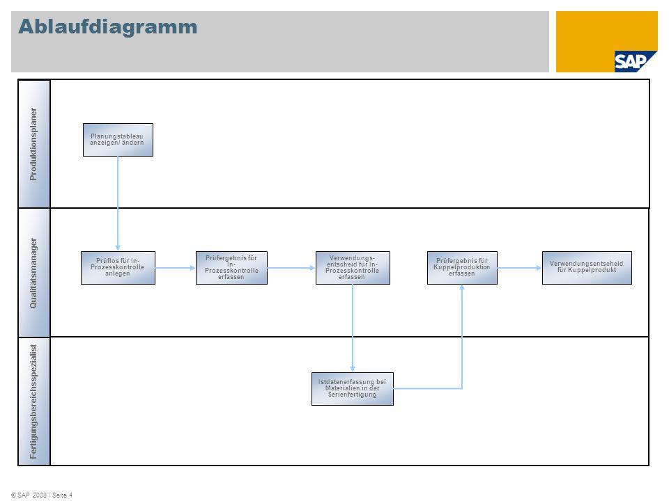 © SAP 2008 / Seite 4 Ablaufdiagramm Produktionsplaner Fertigungsbereichsspezialist Qualitätsmanager Planungstableau anzeigen/ ändern Prüflos für In- P