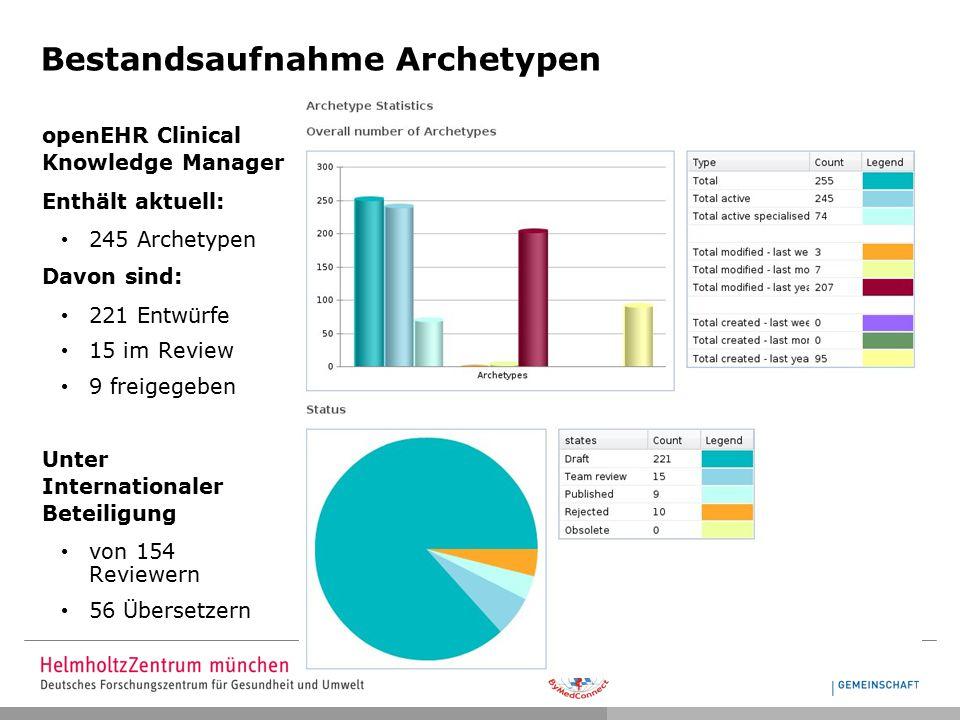 Bestandsaufnahme Archetypen openEHR Clinical Knowledge Manager Enthält aktuell: 245 Archetypen Davon sind: 221 Entwürfe 15 im Review 9 freigegeben Unter Internationaler Beteiligung von 154 Reviewern 56 Übersetzern