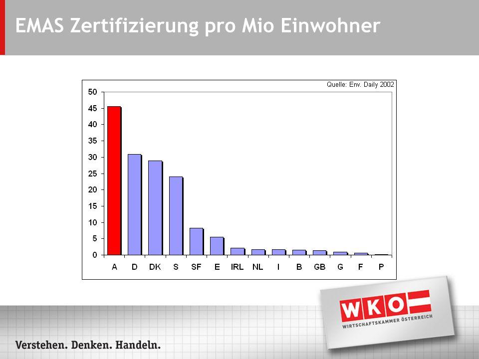 EMAS Zertifizierung pro Mio Einwohner