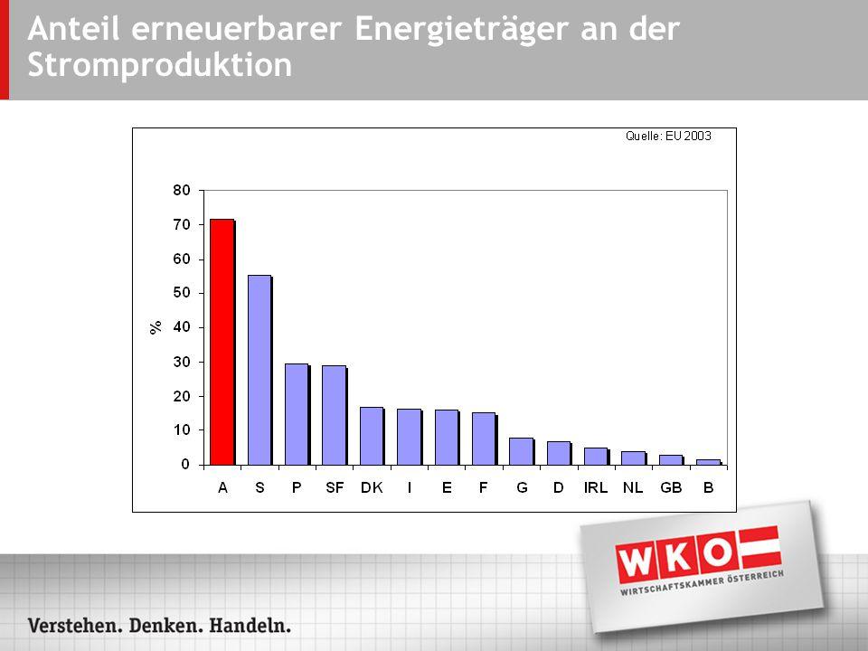 Anteil erneuerbarer Energieträger an der Stromproduktion