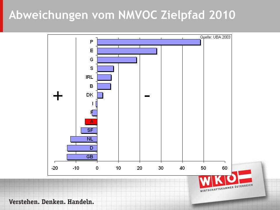 Abweichungen vom NMVOC Zielpfad 2010