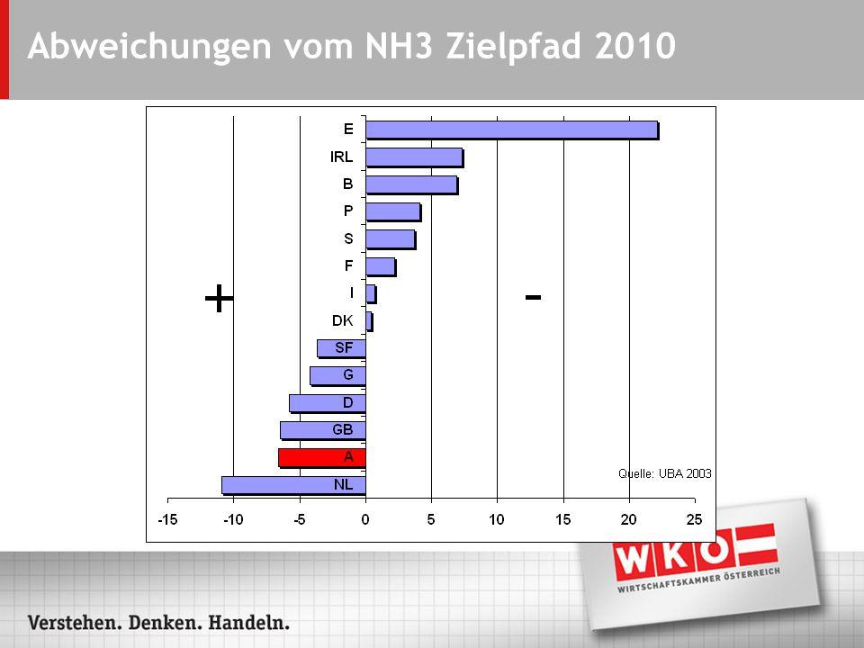 Abweichungen vom NH3 Zielpfad 2010