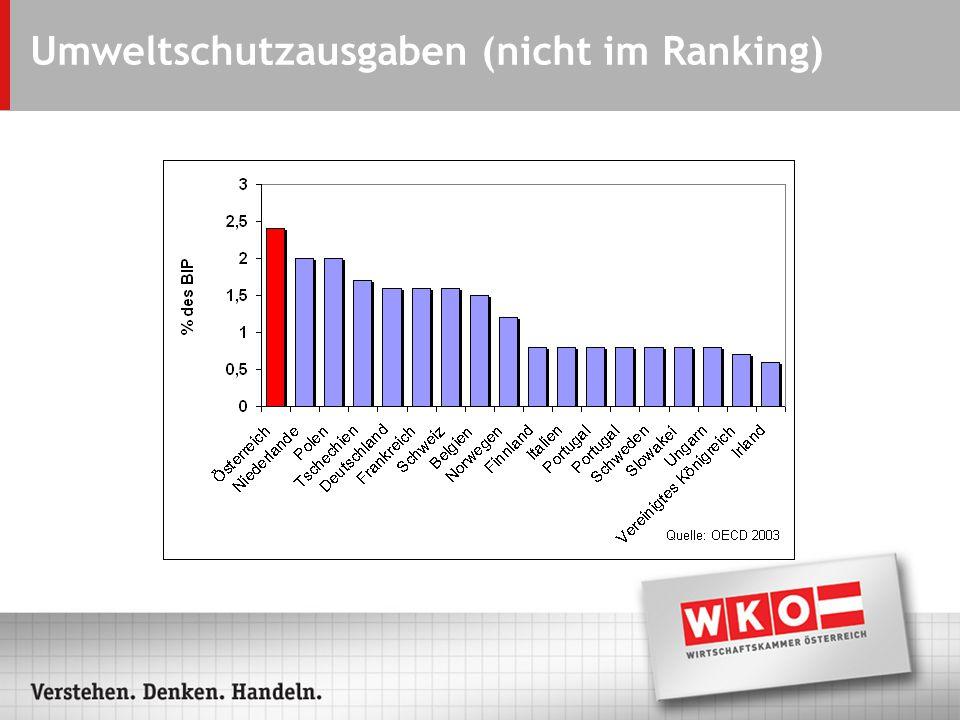 Umweltschutzausgaben (nicht im Ranking)