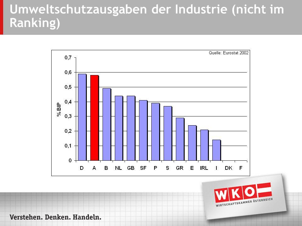 Umweltschutzausgaben der Industrie (nicht im Ranking)