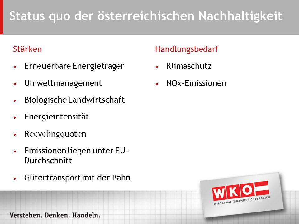 Status quo der österreichischen Nachhaltigkeit Stärken Erneuerbare Energieträger Umweltmanagement Biologische Landwirtschaft Energieintensität Recyclingquoten Emissionen liegen unter EU- Durchschnitt Gütertransport mit der Bahn Handlungsbedarf Klimaschutz NOx-Emissionen