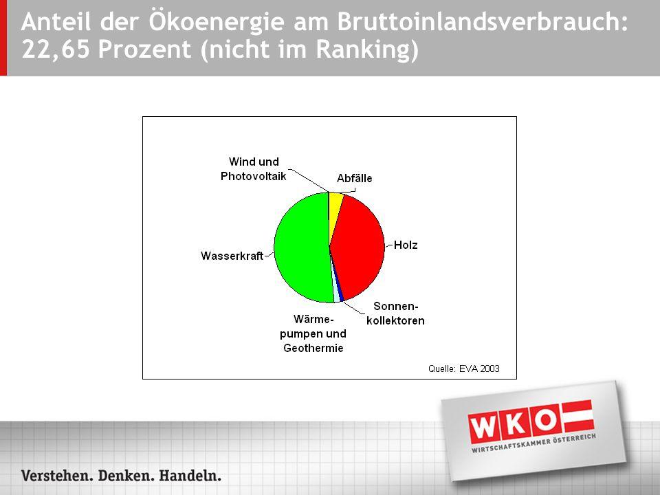 Österreich führt im Nachhaltigkeitsranking (Durchschnittswerte der Platzierungen in 20 Einzelwertungen)