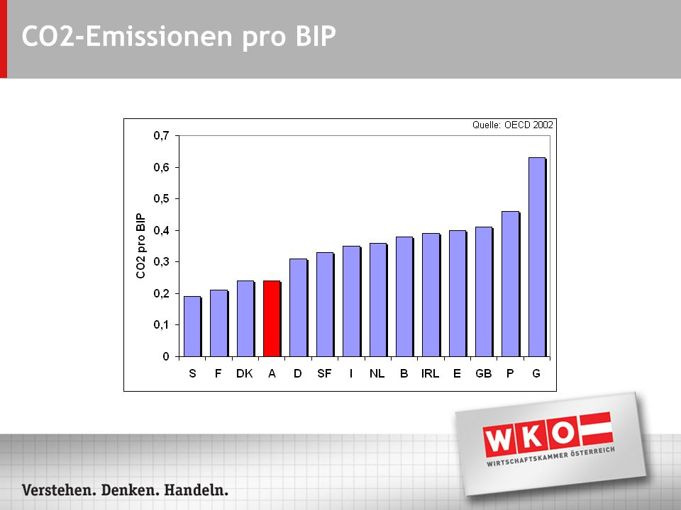 CO2-Emissionen pro BIP