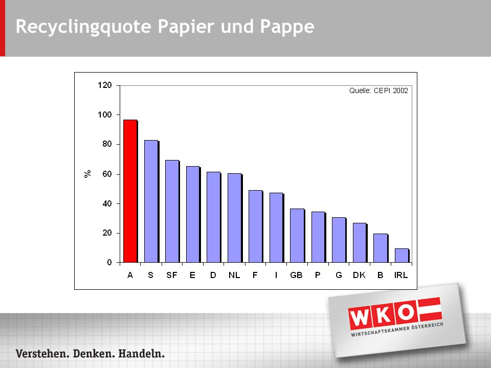 Recyclingquote Papier und Pappe