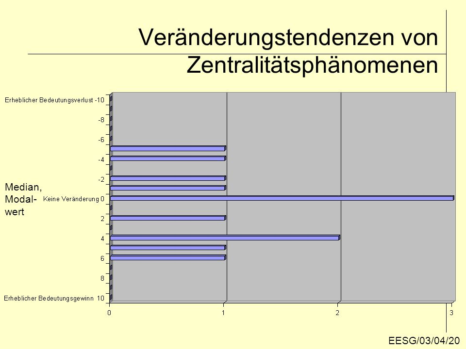 Veränderungstendenzen des Z-O-K 2. Runde EESG/03/04/21