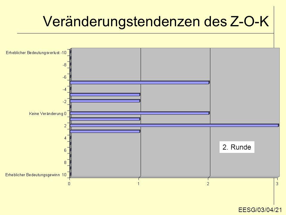"""Einstellung gegenüber dem Z-O-K: """"Alter Hut 1. Runde EESG/03/04/22"""