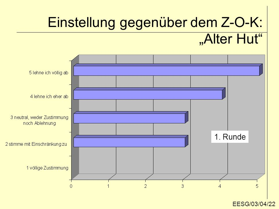 """Einstellung gegenüber dem Z-O-K: """"Herzstück der Raumordnung 1. Runde EESG/03/04/23"""