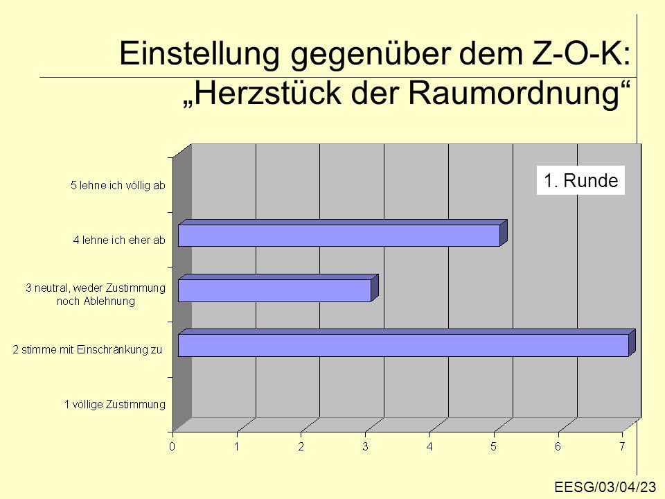 """Einstellung gegenüber dem Z-O-K: """"Reformbedarf 1. Runde EESG/03/04/24"""