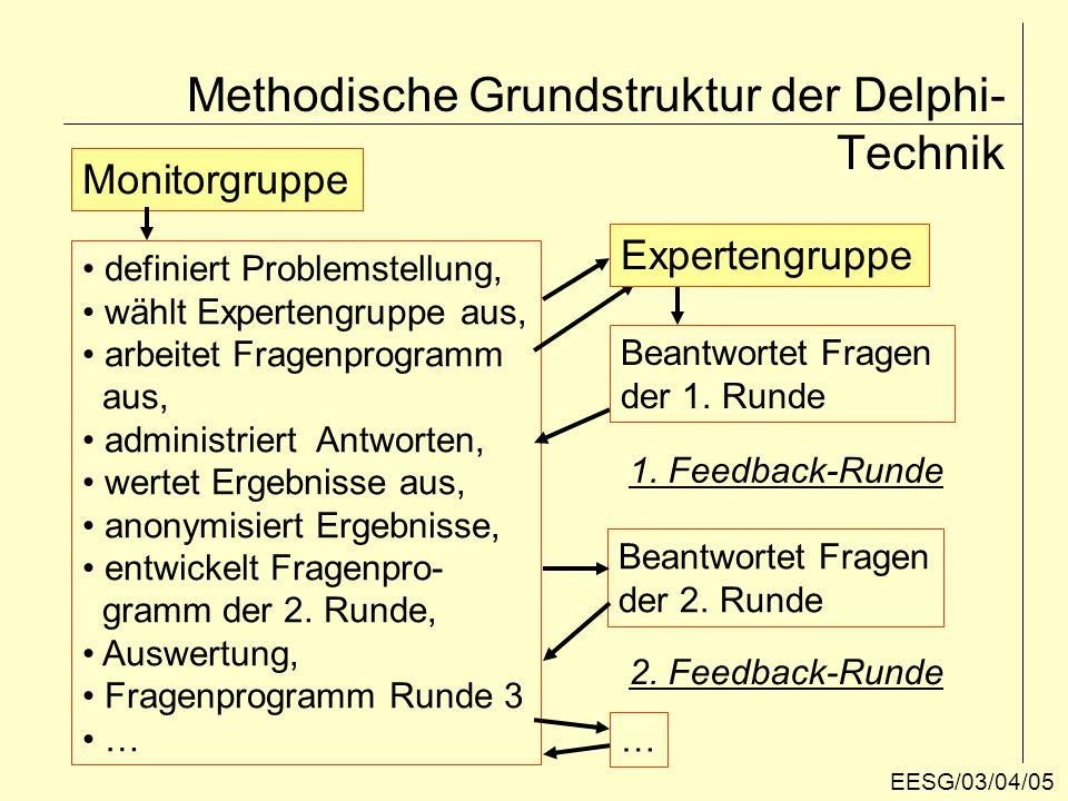 Die Pointe der Delphi-Methodik Bei den Feedback-Runden werden die Mitglieder der Ex- pertengruppe mit den anonymisierten Ergebnissen konfron- tiert.