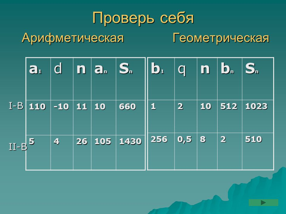 Проверь себя Арифметическая Геометрическая а1а1а1а1dn аnаnаnаn SnSnSnSn 110-101110660 54261051430 b1b1b1b1qn bnbnbnbn SnSnSnSn12105121023 2560,582510