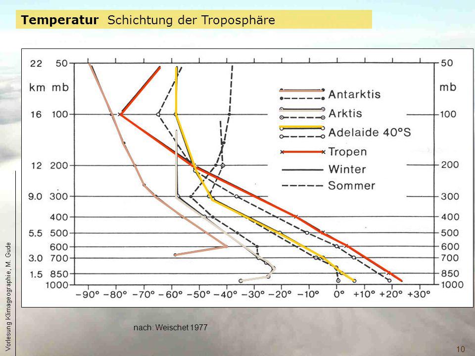 10 nach: Weischet 1977 Temperatur Schichtung der Troposphäre
