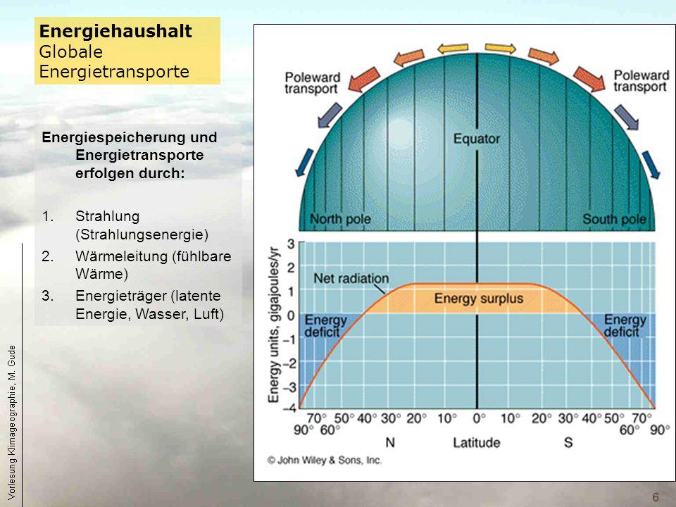 6 Energiespeicherung und Energietransporte erfolgen durch: 1.Strahlung (Strahlungsenergie) 2.Wärmeleitung (fühlbare Wärme) 3.Energieträger (latente En