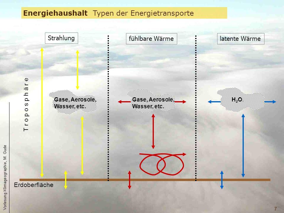 7 Strahlung latente Wärmefühlbare Wärme Energiehaushalt Typen der Energietransporte Erdoberfläche T r o p o s p h ä r e Gase, Aerosole, Wasser, etc. H