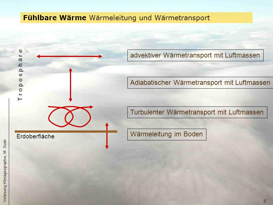 8 Fühlbare Wärme Wärmeleitung und Wärmetransport Erdoberfläche T r o p o s p h ä r e advektiver Wärmetransport mit Luftmassen Turbulenter Wärmetranspo