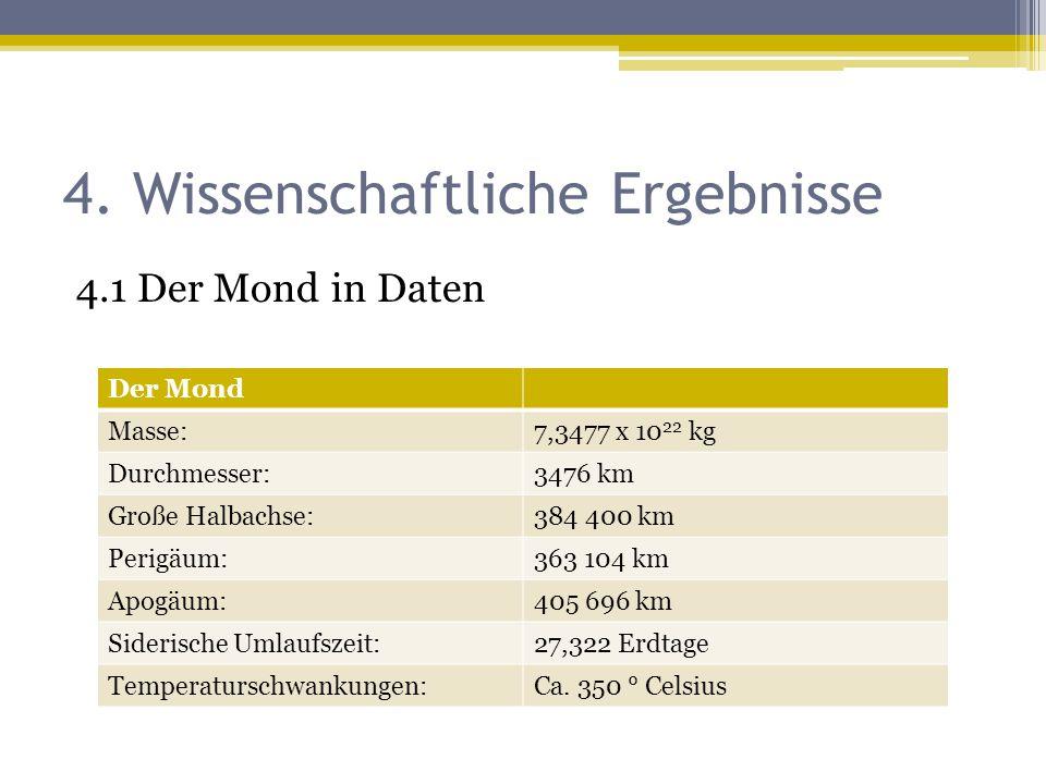4. Wissenschaftliche Ergebnisse 4.1 Der Mond in Daten Der Mond Masse:7,3477 x 10 22 kg Durchmesser:3476 km Große Halbachse:384 400 km Perigäum:363 104