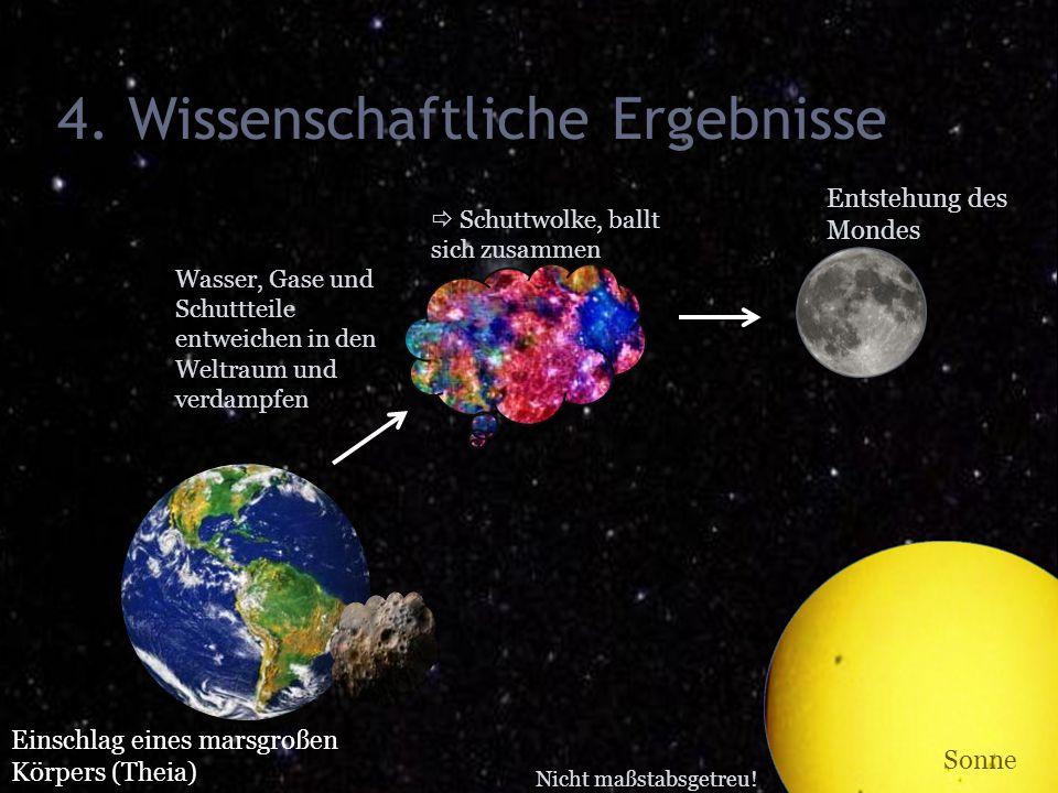 4. Wissenschaftliche Ergebnisse Einschlag eines marsgroßen Körpers (Theia) Sonne Nicht maßstabsgetreu! Wasser, Gase und Schuttteile entweichen in den