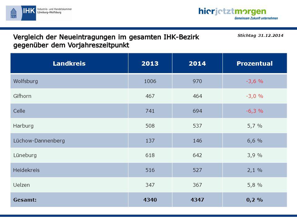 Landkreis20132014Prozentual Wolfsburg1006970-3,6 % Gifhorn467464-3,0 % Celle741694-6,3 % Harburg5085375,7 % Lüchow-Dannenberg1371466,6 % Lüneburg6186423,9 % Heidekreis5165272,1 % Uelzen3473675,8 % Gesamt:434043470,2 % Stichtag 31.12.2014