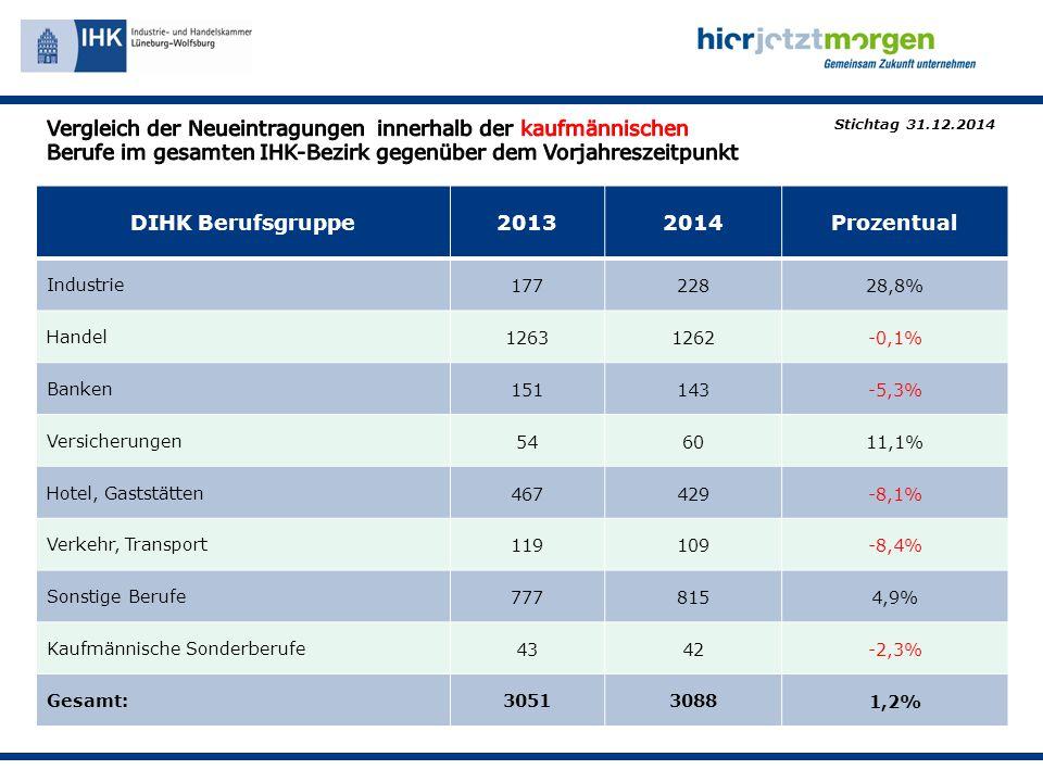 DIHK Berufsgruppe20132014Prozentual Industrie17722828,8% Handel12631262-0,1% Banken151143-5,3% Versicherungen546011,1% Hotel, Gaststätten467429-8,1% Verkehr, Transport119109-8,4% Sonstige Berufe7778154,9% Kaufmännische Sonderberufe4342-2,3% Gesamt:305130881,2% Stichtag 31.12.2014