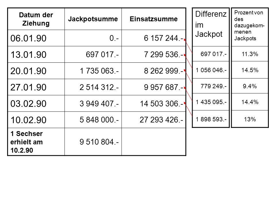 Datum der Ziehung JackpotsummeEinsatzsumme 06.01.90 0.-6 157 244.- 13.01.90 697 017.-7 299 536.- 20.01.90 1 735 063.-8 262 999.- 27.01.90 2 514 312.-9 957 687.- 03.02.90 3 949 407.-14 503 306.- 10.02.90 5 848 000.-27 293 426.- 1 Sechser erhielt am 10.2.90 9 510 804.- Differenz im Jackpot 697 017.- 1 056 046.- 779 249.- 1 435 095.- 1 898 593.- Prozent von des dazugekom- menen Jackpots 11.3% 14.5% 9.4% 14.4% 13%