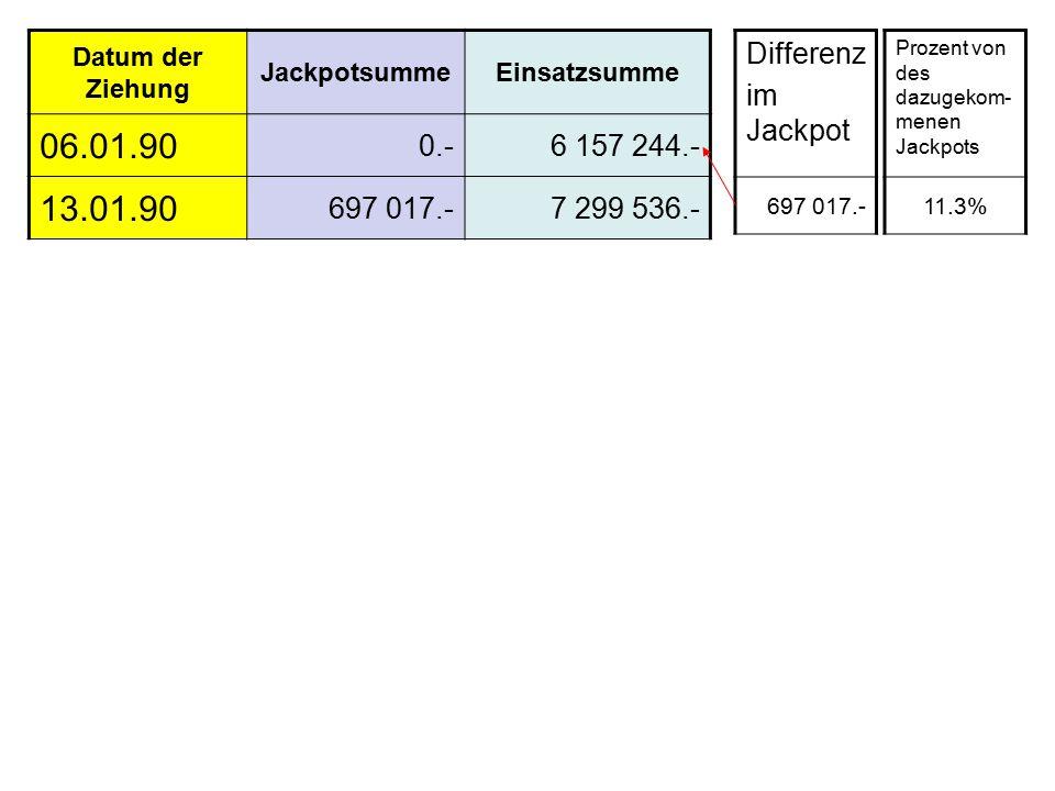 Differenz im Jackpot 697 017.- Prozent von des dazugekom- menen Jackpots 11.3% Datum der Ziehung JackpotsummeEinsatzsumme 06.01.90 0.-6 157 244.- 13.01.90 697 017.-7 299 536.-