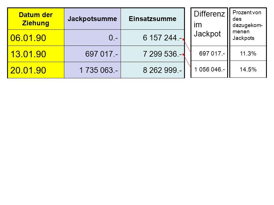 Differenz im Jackpot 697 017.- 1 056 046.- Prozent von des dazugekom- menen Jackpots 11.3% 14.5% Datum der Ziehung JackpotsummeEinsatzsumme 06.01.90 0.-6 157 244.- 13.01.90 697 017.-7 299 536.- 20.01.90 1 735 063.-8 262 999.-