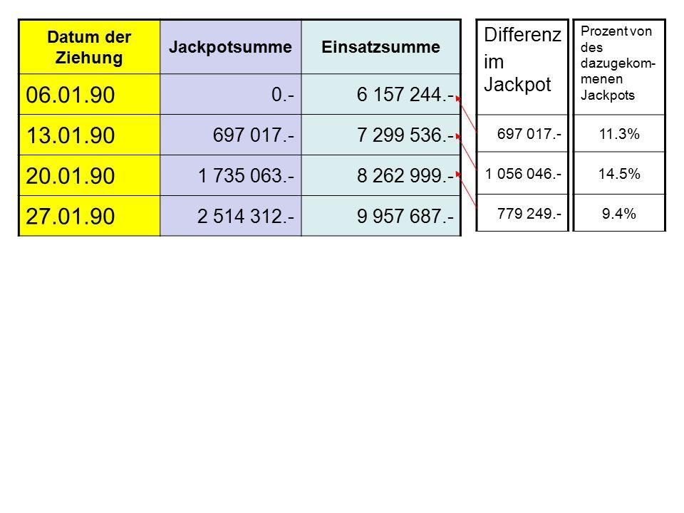 Differenz im Jackpot 697 017.- 1 056 046.- 779 249.- Prozent von des dazugekom- menen Jackpots 11.3% 14.5% 9.4% Datum der Ziehung JackpotsummeEinsatzsumme 06.01.90 0.-6 157 244.- 13.01.90 697 017.-7 299 536.- 20.01.90 1 735 063.-8 262 999.- 27.01.90 2 514 312.-9 957 687.-