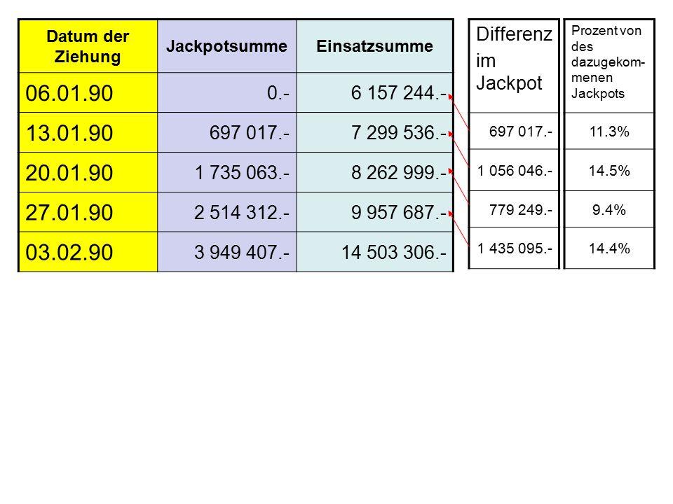 Differenz im Jackpot 697 017.- 1 056 046.- 779 249.- 1 435 095.- Prozent von des dazugekom- menen Jackpots 11.3% 14.5% 9.4% 14.4% Datum der Ziehung JackpotsummeEinsatzsumme 06.01.90 0.-6 157 244.- 13.01.90 697 017.-7 299 536.- 20.01.90 1 735 063.-8 262 999.- 27.01.90 2 514 312.-9 957 687.- 03.02.90 3 949 407.-14 503 306.-