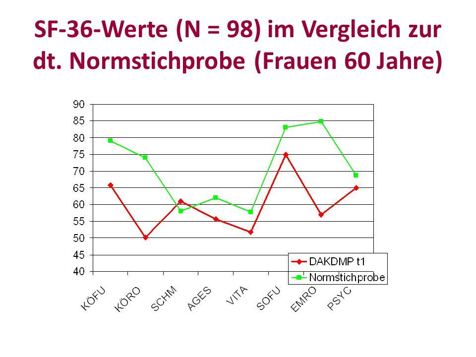 SF-36-Werte (N = 98) im Vergleich zur dt. Normstichprobe (Frauen 60 Jahre)