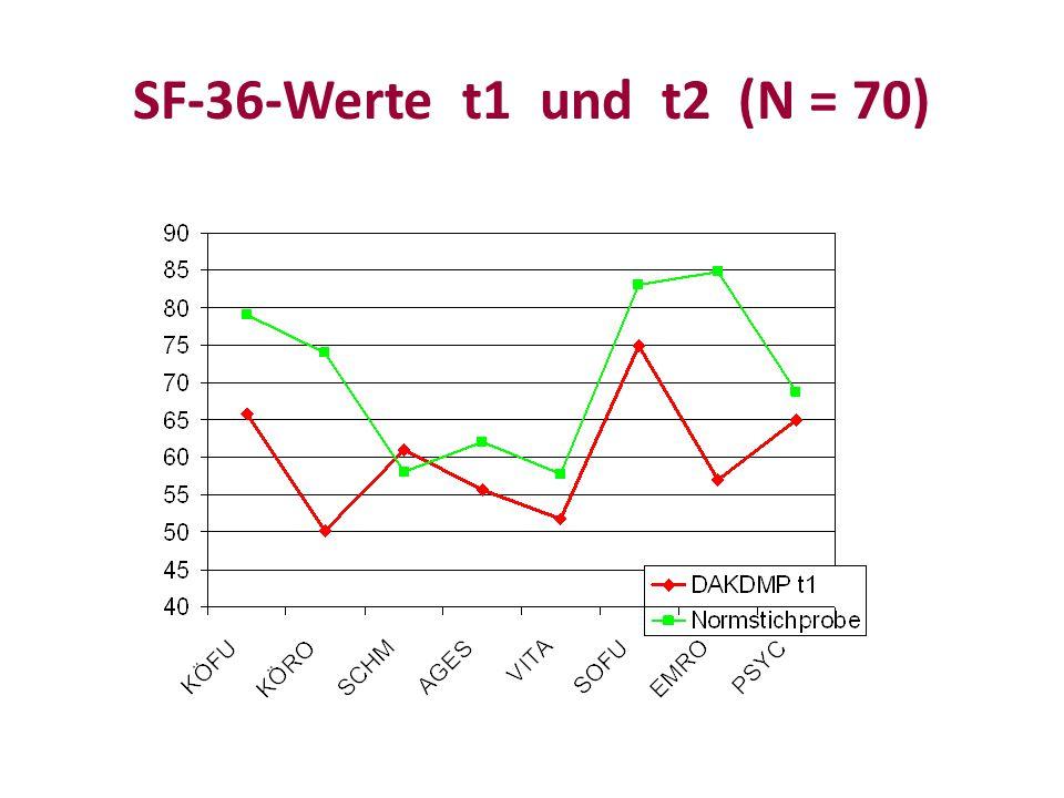 SF-36-Werte t1 und t2 (N = 70)