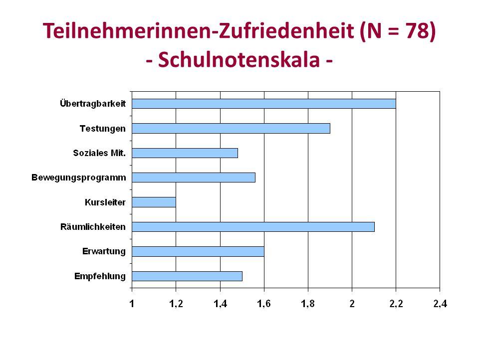 Teilnehmerinnen-Zufriedenheit (N = 78) - Schulnotenskala -