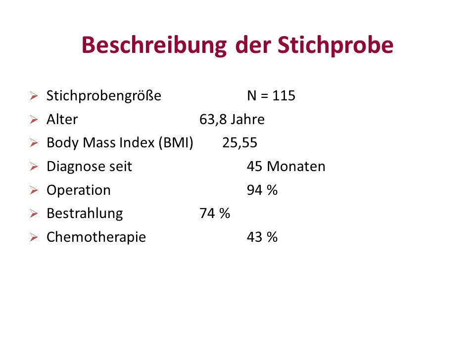 Beschreibung der Stichprobe  Stichprobengröße N = 115  Alter 63,8 Jahre  Body Mass Index (BMI) 25,55  Diagnose seit 45 Monaten  Operation 94 %  Bestrahlung 74 %  Chemotherapie 43 %