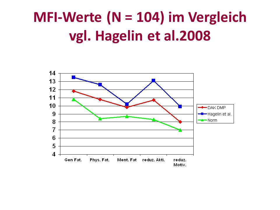 MFI-Werte (N = 104) im Vergleich vgl. Hagelin et al.2008