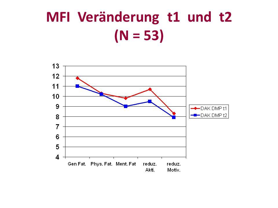 MFI Veränderung t1 und t2 (N = 53)