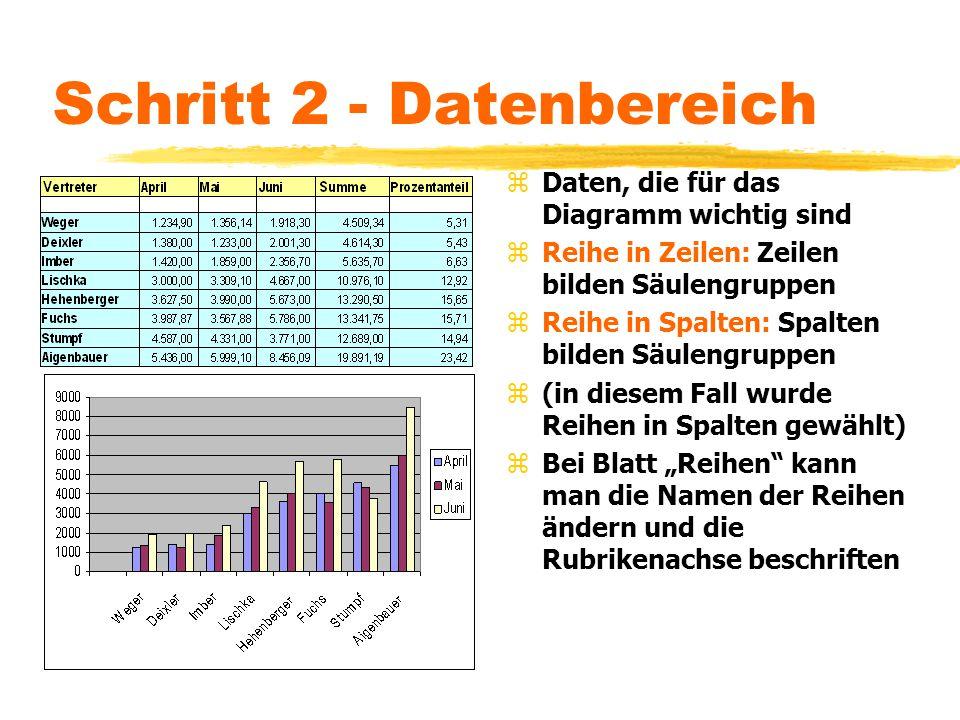 Schritt 2 - Datenbereich z Daten, die für das Diagramm wichtig sind z Reihe in Zeilen: Zeilen bilden Säulengruppen z Reihe in Spalten: Spalten bilden
