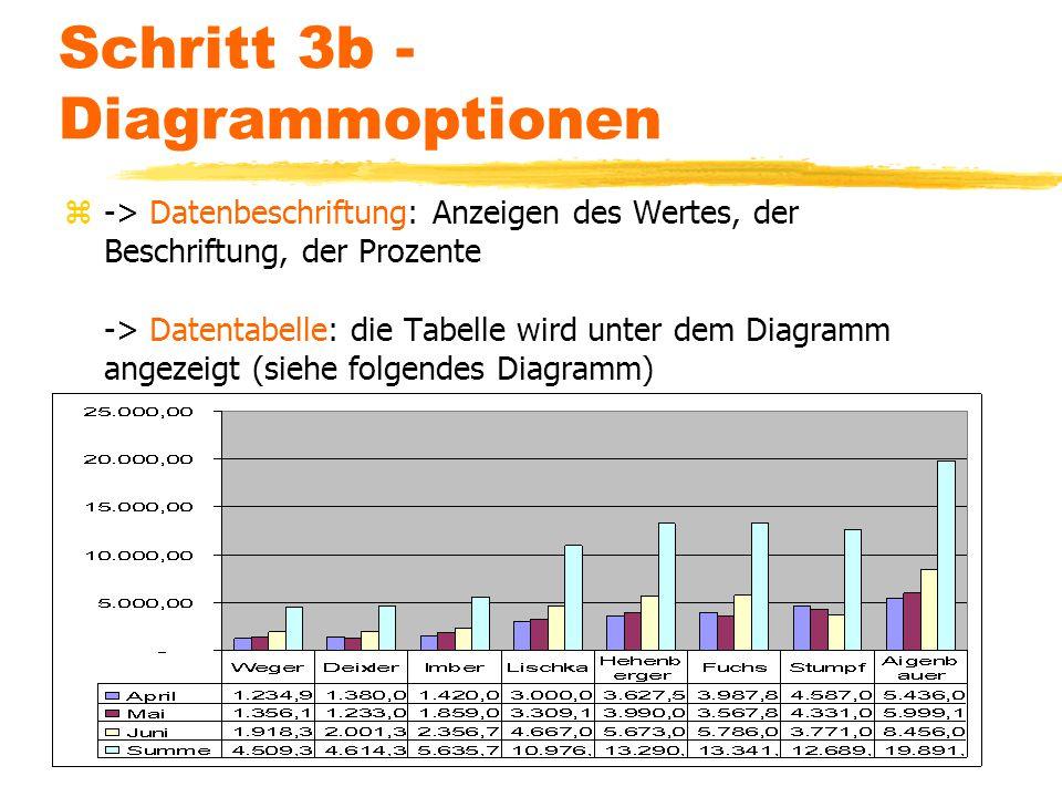 Schritt 3b - Diagrammoptionen z-> Datenbeschriftung: Anzeigen des Wertes, der Beschriftung, der Prozente -> Datentabelle: die Tabelle wird unter dem D