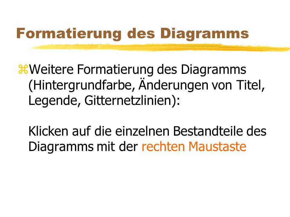 Formatierung des Diagramms zWeitere Formatierung des Diagramms (Hintergrundfarbe, Änderungen von Titel, Legende, Gitternetzlinien): Klicken auf die ei