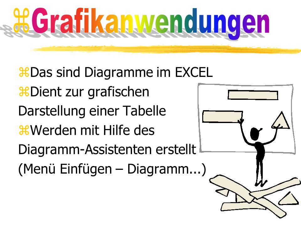 zDas sind Diagramme im EXCEL zDient zur grafischen Darstellung einer Tabelle zWerden mit Hilfe des Diagramm-Assistenten erstellt (Menü Einfügen – Diag