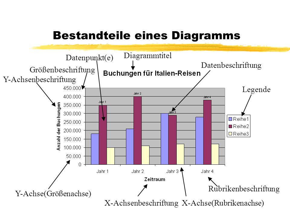 Bestandteile eines Diagramms Y-Achse(Größenachse) X-AchsenbeschriftungX-Achse(Rubrikenachse) Rubrikenbeschriftung Datenpunkt(e) Diagrammtitel Y-Achsen